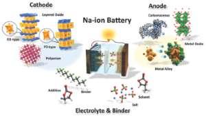 Natrium Ionen Batterie